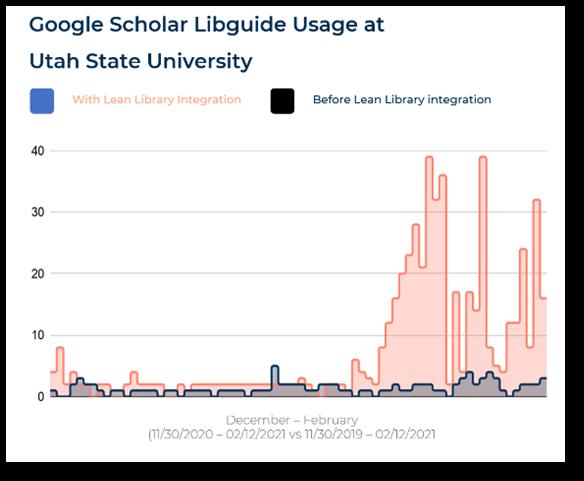 Google Scholar LibGuide Usage Increase, Utah State University